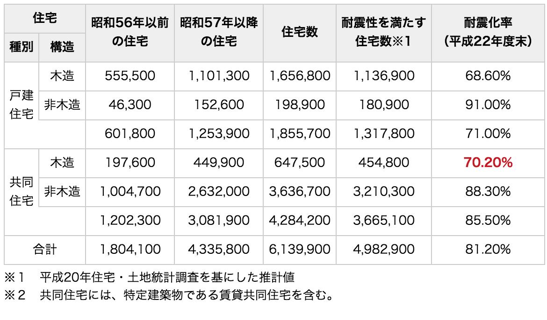 東京都の平成22年度末における耐震化率の推計値